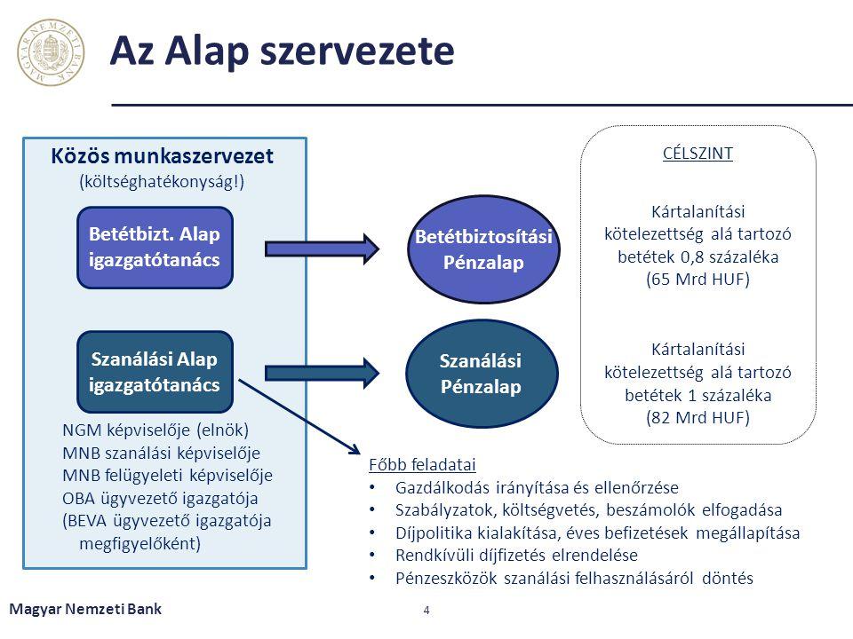 Az Alap szervezete Magyar Nemzeti Bank 4 Közös munkaszervezet (költséghatékonyság!) Szanálási Alap igazgatótanács Betétbizt. Alap igazgatótanács Szaná