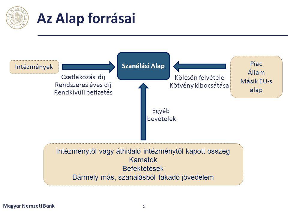 Az Alap forrásai Magyar Nemzeti Bank 5 Szanálási Alap Intézmények Piac Állam Másik EU-s alap Kölcsön felvétele Kötvény kibocsátása Egyéb bevételek Int
