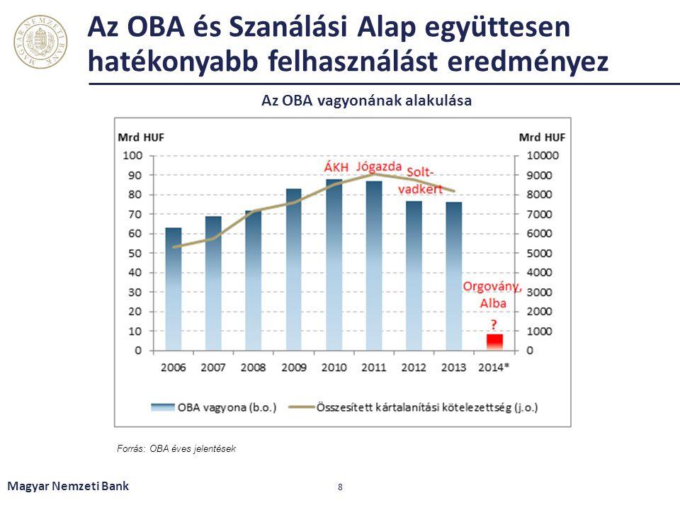 Az OBA és Szanálási Alap együttesen hatékonyabb felhasználást eredményez Magyar Nemzeti Bank 8 Forrás: OBA éves jelentések Az OBA vagyonának alakulása