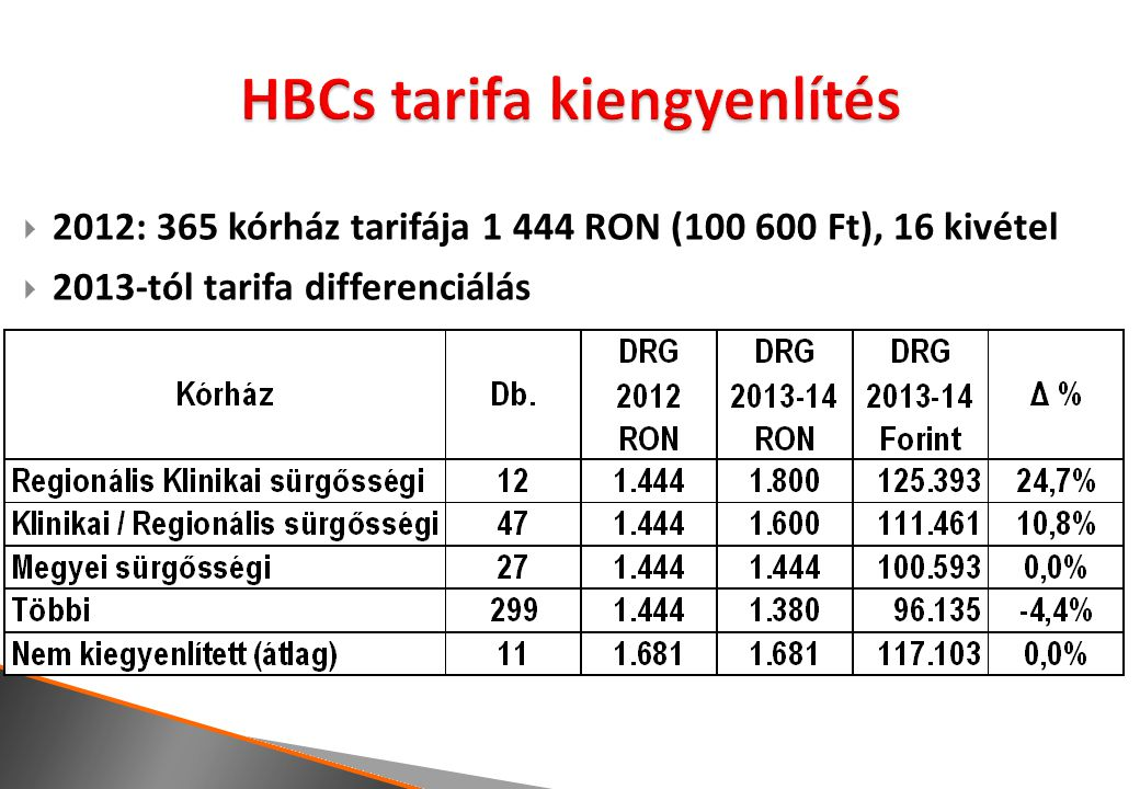  2012: 365 kórház tarifája 1 444 RON (100 600 Ft), 16 kivétel  2013-tól tarifa differenciálás