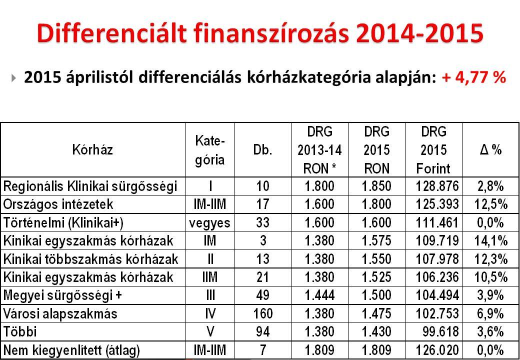  2015 áprilistól differenciálás kórházkategória alapján: + 4,77 %