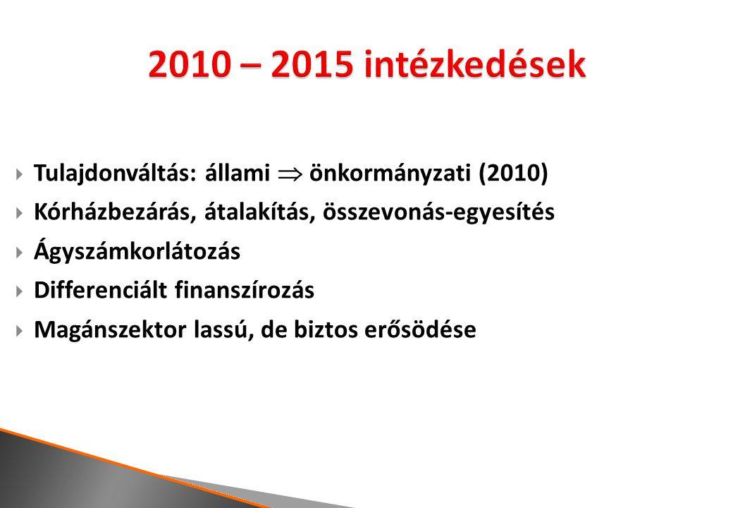  Tulajdonváltás: állami  önkormányzati (2010)  Kórházbezárás, átalakítás, összevonás-egyesítés  Ágyszámkorlátozás  Differenciált finanszírozás  Magánszektor lassú, de biztos erősödése