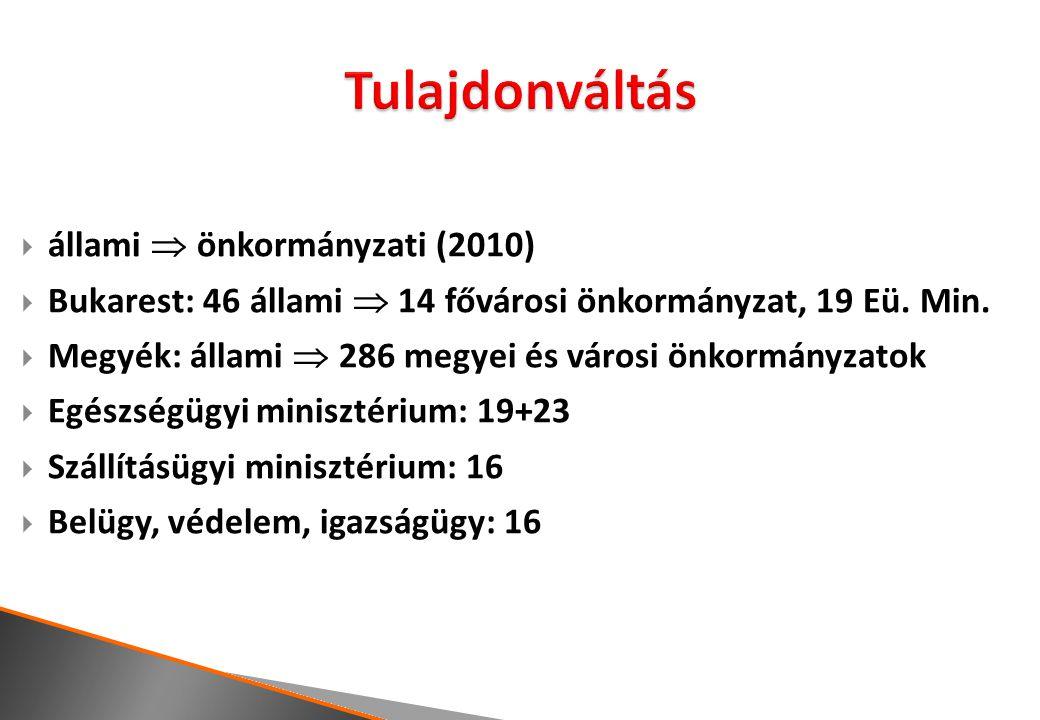  állami  önkormányzati (2010)  Bukarest: 46 állami  14 fővárosi önkormányzat, 19 Eü. Min.  Megyék: állami  286 megyei és városi önkormányzatok 