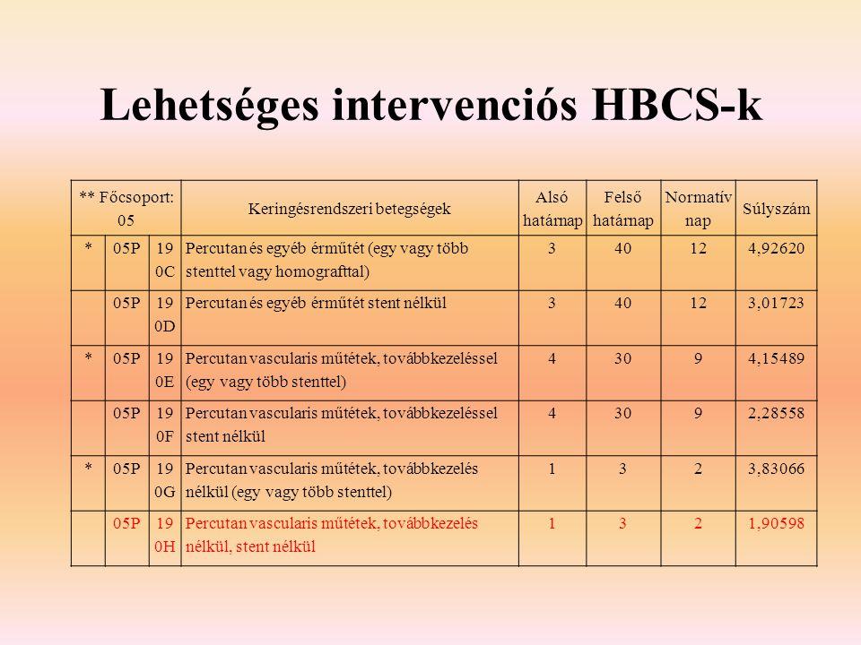 Lehetséges intervenciós HBCS-k ** Főcsoport: 05 Keringésrendszeri betegségek Alsó határnap Felső határnap Normatív nap Súlyszám *05P 19 0C Percutan és