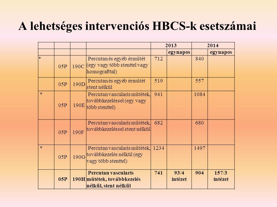 A lehetséges intervenciós HBCS-k esetszámai 20132014 egynapos * 05P190C Percutan és egyéb érműtét (egy vagy több stenttel vagy homografttal) 712 840 0