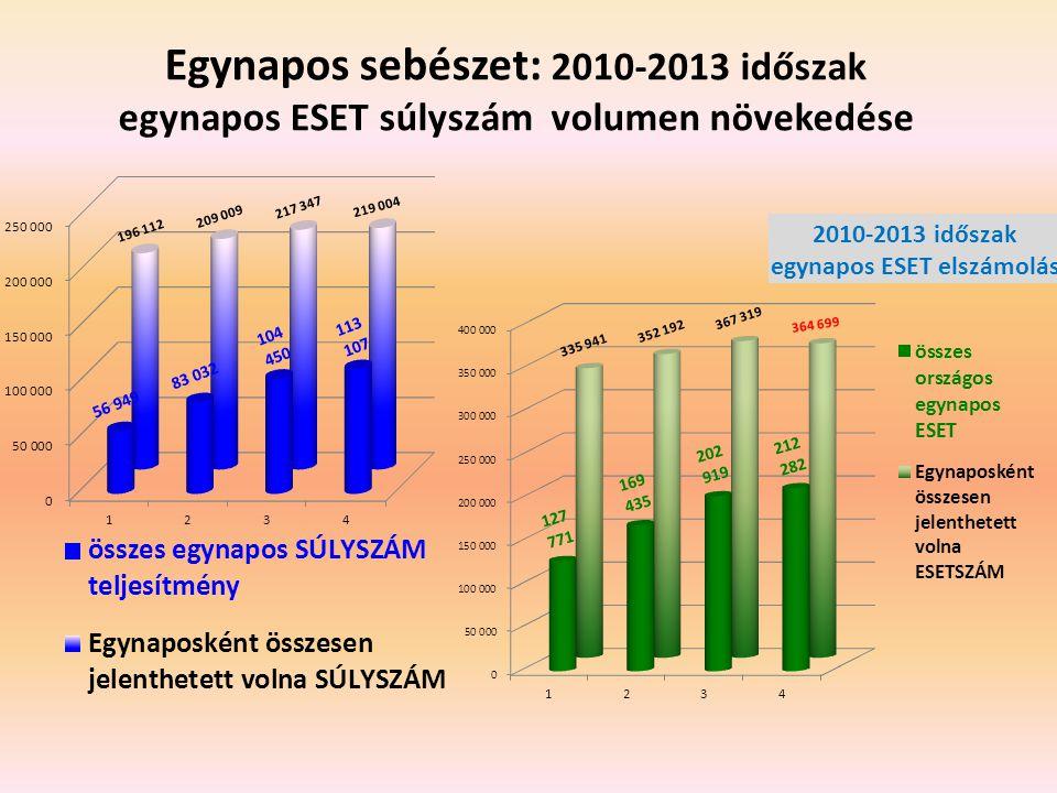 Egynapos sebészet: 2010-2013 időszak egynapos ESET súlyszám volumen növekedése