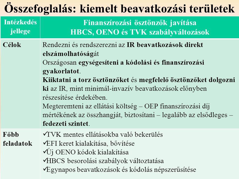 Összefoglalás: kiemelt beavatkozási területek Intézkedés jellege Finanszírozási ösztönzők javítása HBCS, OENO és TVK szabályváltozások CélokRendezni é
