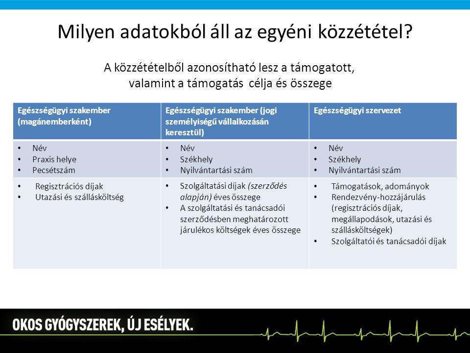 Milyen adatokból áll az egyéni közzététel? Egészségügyi szakember (magánemberként) Egészségügyi szakember (jogi személyiségű vállalkozásán keresztül)