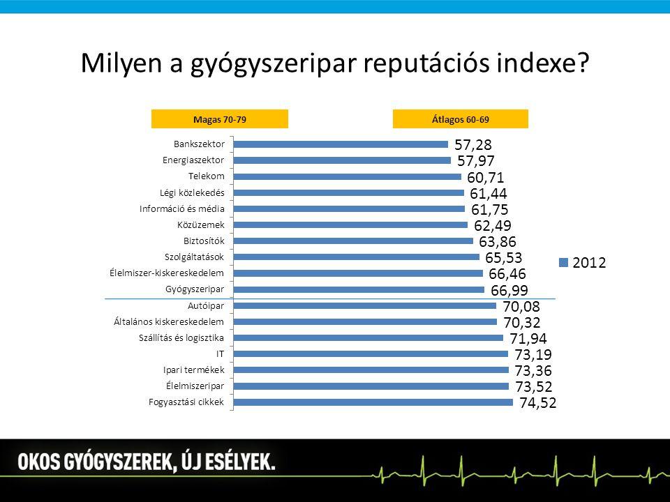 Milyen a gyógyszeripar reputációs indexe?