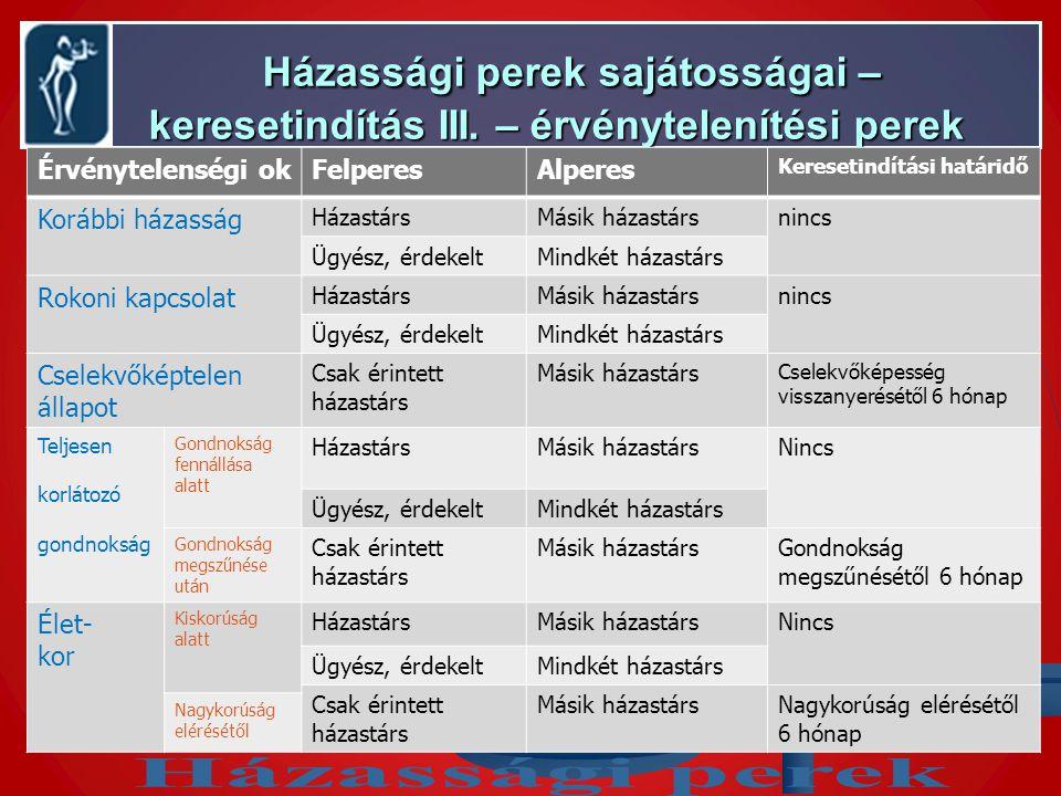 Házassági perek sajátosságai – keresetindítás III.