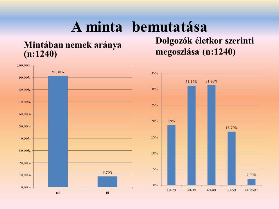 A minta bemutatása Mintában nemek aránya (n:1240) Dolgozók életkor szerinti megoszlása (n:1240)