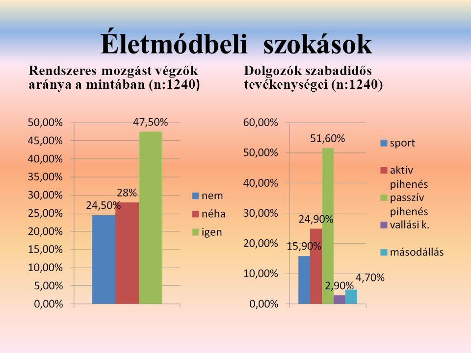 Életmódbeli szokások Rendszeres mozgást végzők aránya a mintában (n:1240 ) Dolgozók szabadidős tevékenységei (n:1240)