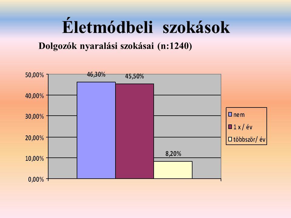 Életmódbeli szokások Dolgozók nyaralási szokásai (n:1240)