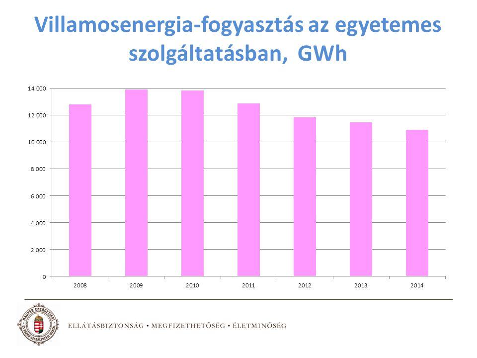 Villamosenergia-fogyasztás az egyetemes szolgáltatásban, GWh