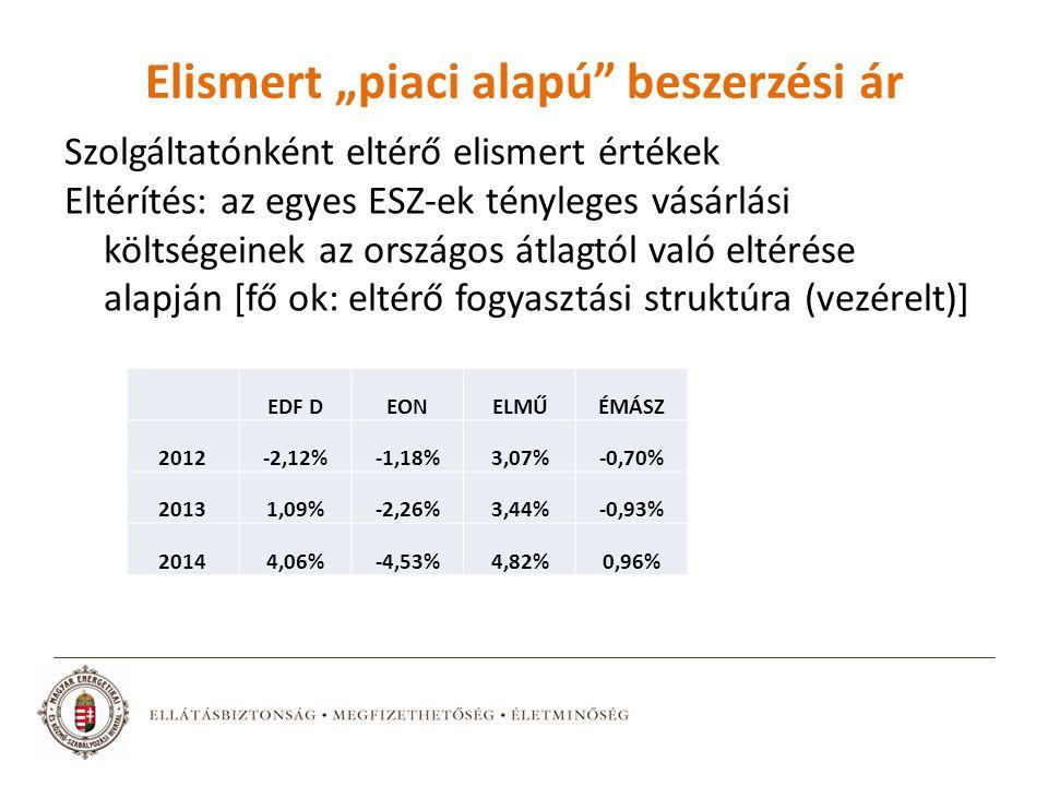 """Elismert """"piaci alapú beszerzési ár Szolgáltatónként eltérő elismert értékek Eltérítés: az egyes ESZ-ek tényleges vásárlási költségeinek az országos átlagtól való eltérése alapján [fő ok: eltérő fogyasztási struktúra (vezérelt)] EDF DEONELMŰÉMÁSZ 2012-2,12%-1,18%3,07%-0,70% 20131,09%-2,26%3,44%-0,93% 20144,06%-4,53%4,82%0,96%"""