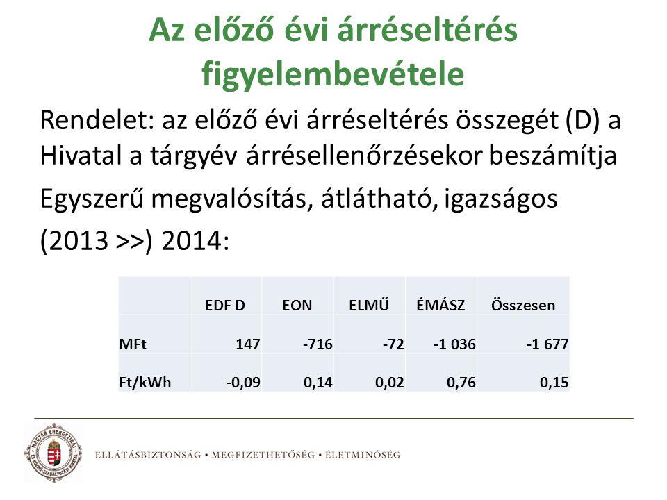 Az előző évi árréseltérés figyelembevétele Rendelet: az előző évi árréseltérés összegét (D) a Hivatal a tárgyév árrésellenőrzésekor beszámítja Egyszerű megvalósítás, átlátható, igazságos (2013 >>) 2014: EDF DEONELMŰÉMÁSZÖsszesen MFt147-716-72-1 036-1 677 Ft/kWh-0,090,140,020,760,15