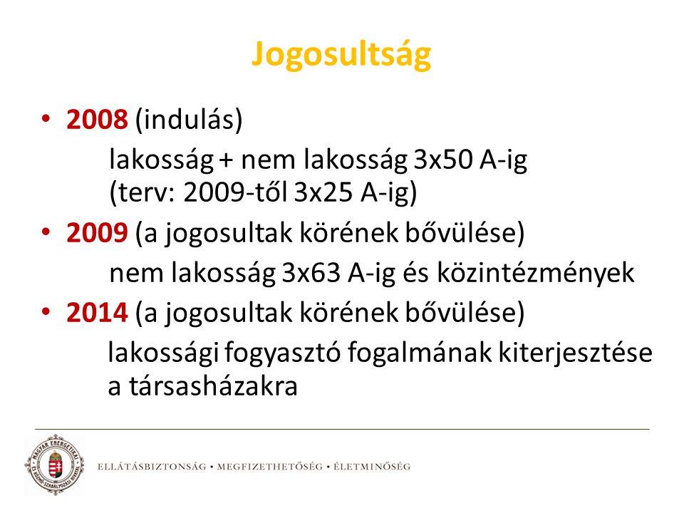Jogosultság 2008 (indulás) lakosság + nem lakosság 3x50 A-ig (terv: 2009-től 3x25 A-ig) 2009 (a jogosultak körének bővülése) nem lakosság 3x63 A-ig és közintézmények 2014 (a jogosultak körének bővülése) lakossági fogyasztó fogalmának kiterjesztése a társasházakra