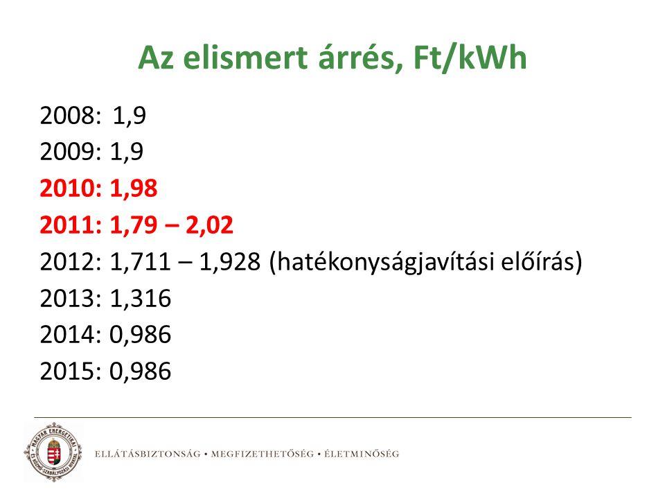 Az elismert árrés, Ft/kWh 2008: 1,9 2009: 1,9 2010: 1,98 2011: 1,79 – 2,02 2012: 1,711 – 1,928 (hatékonyságjavítási előírás) 2013: 1,316 2014: 0,986 2015: 0,986