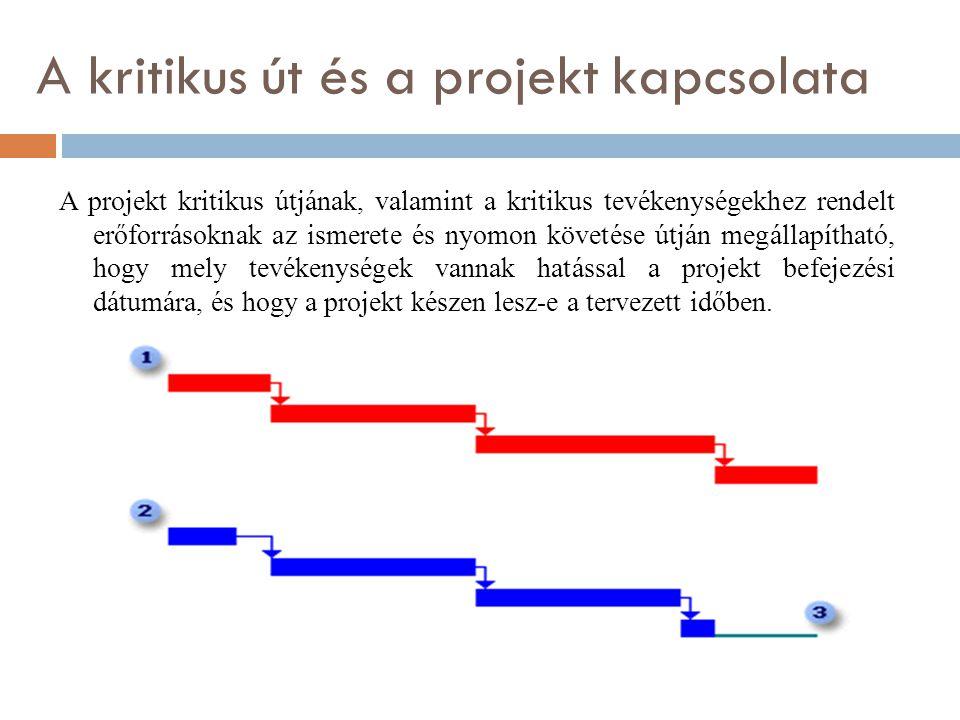 A kritikus út és a projekt kapcsolata A projekt kritikus útjának, valamint a kritikus tevékenységekhez rendelt erőforrásoknak az ismerete és nyomon követése útján megállapítható, hogy mely tevékenységek vannak hatással a projekt befejezési dátumára, és hogy a projekt készen lesz-e a tervezett időben.