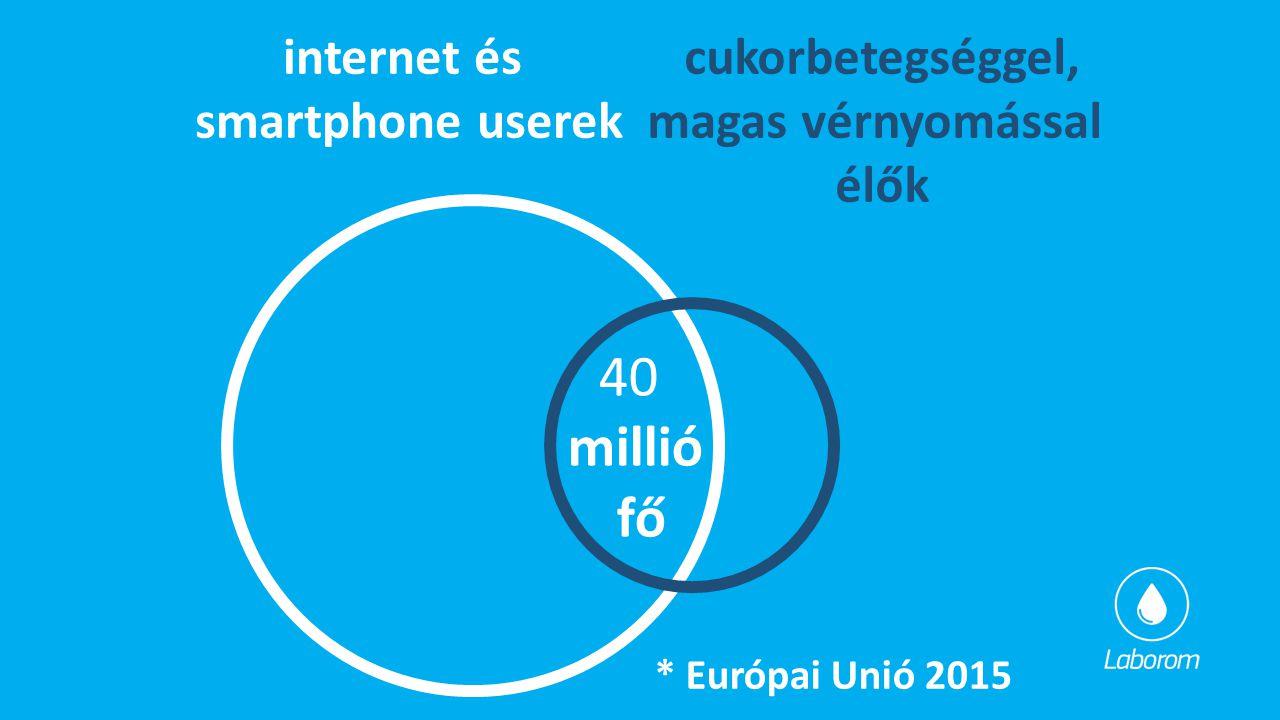 internet és smartphone userek cukorbetegséggel, magas vérnyomással élők 40 millió fő * Európai Unió 2015