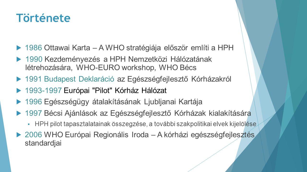 Története  1986 Ottawai Karta – A WHO stratégiája először említi a HPH  1990 Kezdeményezés a HPH Nemzetközi Hálózatának létrehozására, WHO-EURO work