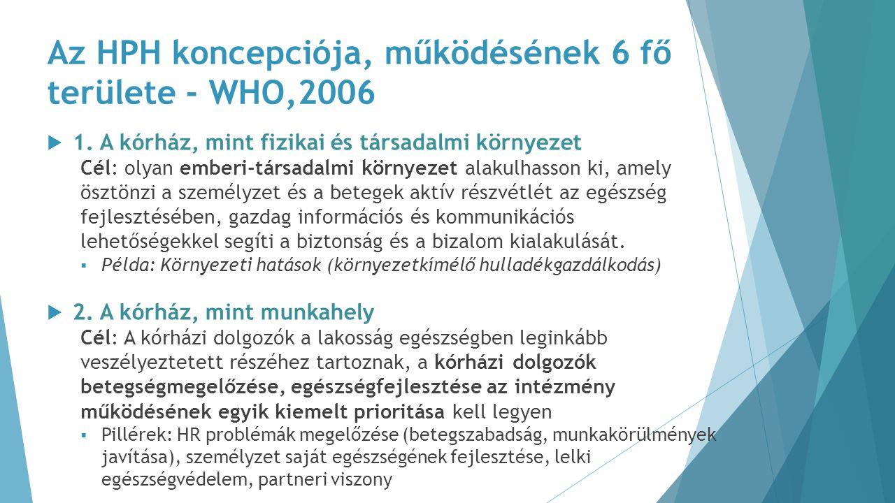 Az HPH koncepciója, működésének 6 fő területe - WHO,2006  1. A kórház, mint fizikai és társadalmi környezet Cél: olyan emberi-társadalmi környezet al