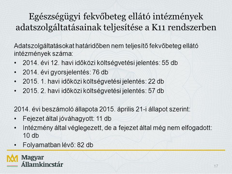 17 Egészségügyi fekvőbeteg ellátó intézmények adatszolgáltatásainak teljesítése a K11 rendszerben Adatszolgáltatásokat határidőben nem teljesítő fekvő