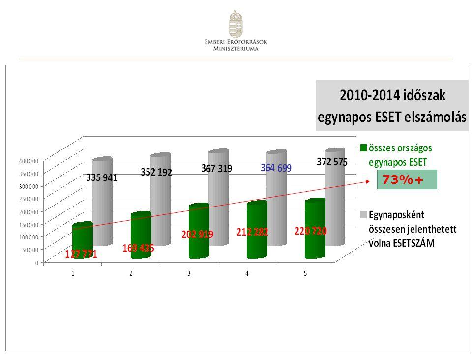 14 Rövid távú célok Az aktív fekvőbeteg ellátás tehermentesítése, egynapos sebészeti ellátási egységek preferálása, egynapos esetszám növelése Betegelégedettség növelés (előjegyzés, tervezhetőség, gyógytartam idejének csökkentése) Finanszírozási szabályozási környezet változtatásával a szolgáltatók ösztönzése 43/1999 Kr., 9/1993 NM r.
