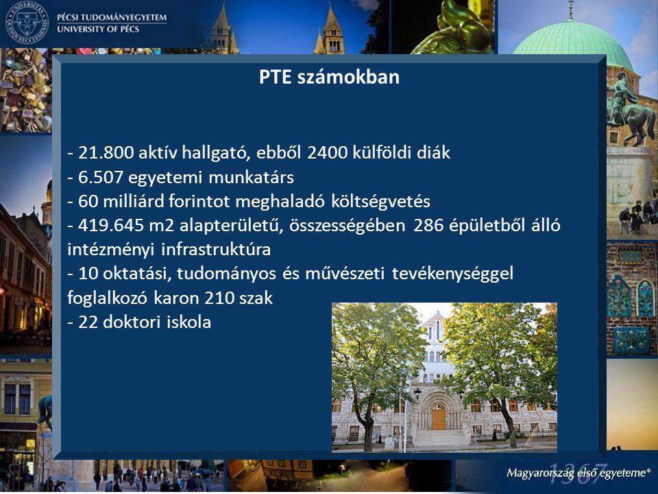 PTE számokban - 21.800 aktív hallgató, ebből 2400 külföldi diák - 6.507 egyetemi munkatárs - 60 milliárd forintot meghaladó költségvetés - 419.645 m2 alapterületű, összességében 286 épületből álló intézményi infrastruktúra - 10 oktatási, tudományos és művészeti tevékenységgel foglalkozó karon 210 szak - 22 doktori iskola