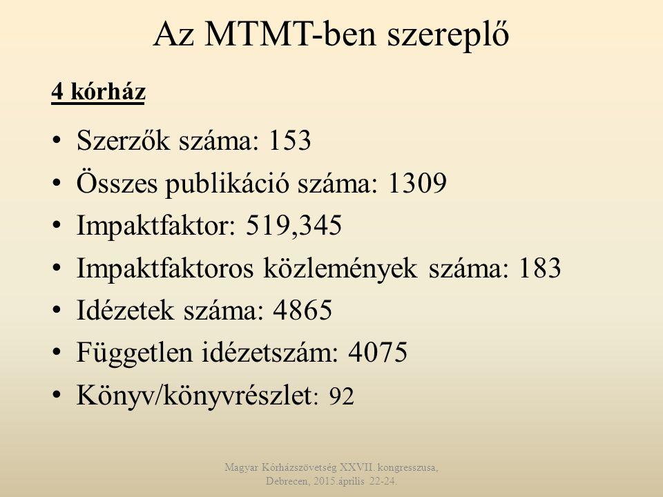 Az MTMT-ben szereplő Szerzők száma: 153 Összes publikáció száma: 1309 Impaktfaktor: 519,345 Impaktfaktoros közlemények száma: 183 Idézetek száma: 4865 Független idézetszám: 4075 Könyv/könyvrészlet : 92 4 kórház Magyar Kórházszövetség XXVII.