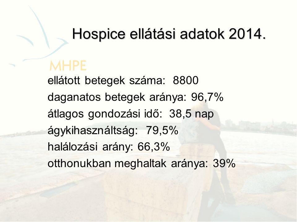 ellátott betegek száma: 8800 daganatos betegek aránya: 96,7% átlagos gondozási idő: 38,5 nap ágykihasználtság: 79,5% halálozási arány: 66,3% otthonukb