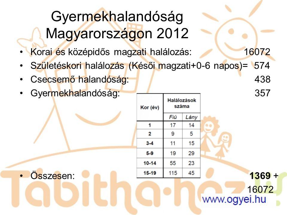 Gyermekhalandóság Magyarországon 2012 Korai és középidős magzati halálozás: 16072 Születéskori halálozás (Késői magzati+0-6 napos)= 574 Csecsemő halan