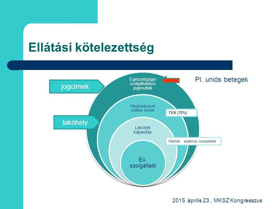 Ellátási kötelezettség Egészségügyi szolgáltatásra jogosultak Meghatározott ellátási terület Lekötött kapacitás Eü. szolgáltató 2015. április 23., MKS