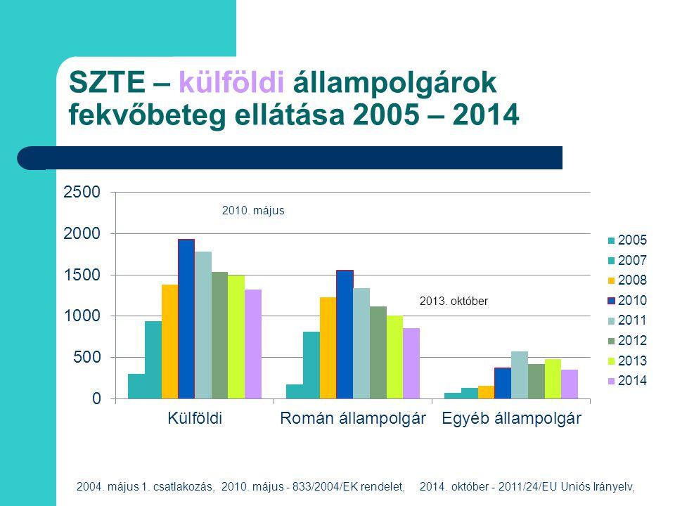 SZTE – külföldi állampolgárok fekvőbeteg ellátása 2005 – 2014 2004. május 1. csatlakozás, 2010. május - 833/2004/EK rendelet, 2014. október - 2011/24/