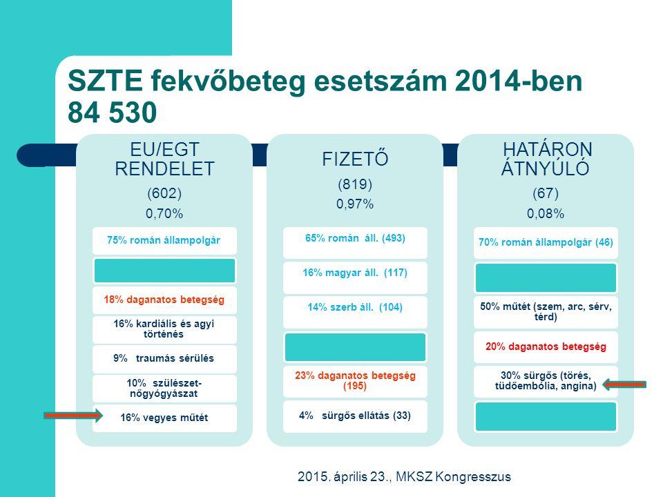 SZTE fekvőbeteg esetszám 2014-ben 84 530 2015. április 23., MKSZ Kongresszus EU/EGT RENDELET (602) 0,70% 75% román állampolgár18% daganatos betegség 1