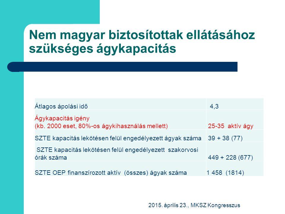 Nem magyar biztosítottak ellátásához szükséges ágykapacitás Átlagos ápolási idő 4,3 Ágykapacitás igény (kb. 2000 eset, 80%-os ágykihasználás mellett)