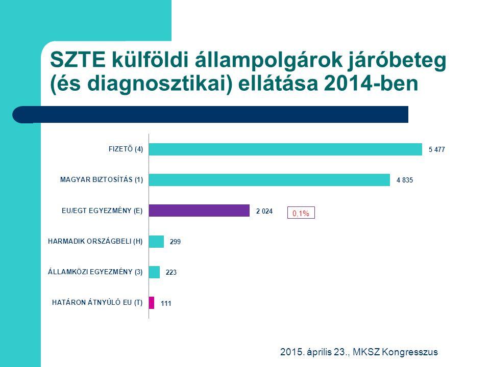 SZTE külföldi állampolgárok járóbeteg (és diagnosztikai) ellátása 2014-ben 2015. április 23., MKSZ Kongresszus