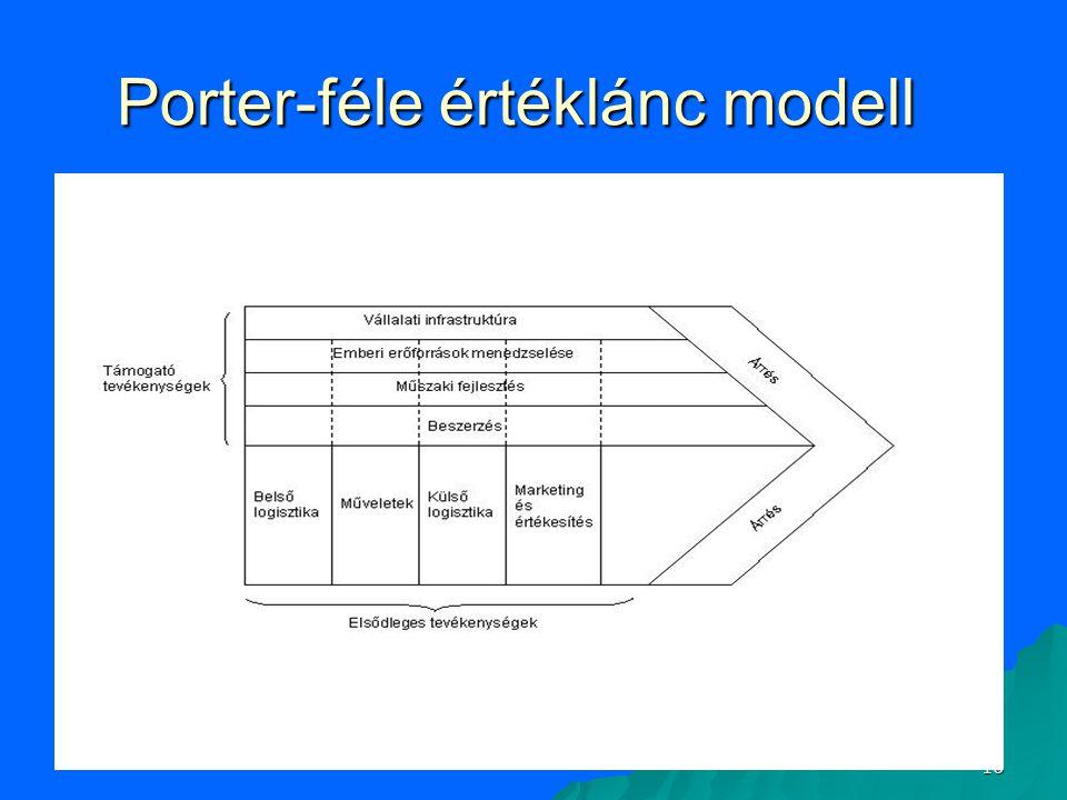 16 Porter-féle értéklánc modell