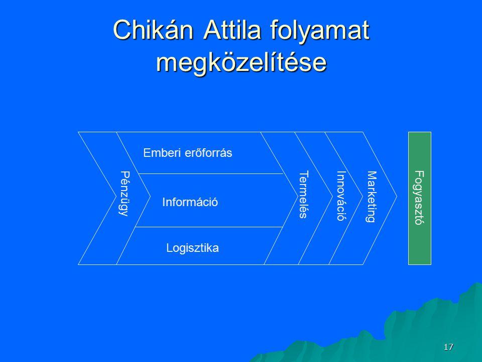 17 Chikán Attila folyamat megközelítése Pénzügy Termelés InnovációMarketing Emberi erőforrás Információ Logisztika Fogyasztó