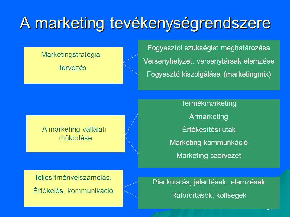 24 A marketing tevékenységrendszere Fogyasztói szükséglet meghatározása Versenyhelyzet, versenytársak elemzése Fogyasztó kiszolgálása (marketingmix) M