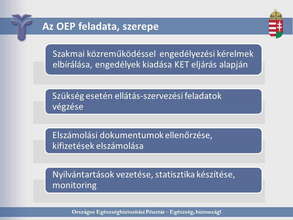 Országos Egészségbiztosítási Pénztár – Egészség, biztonság! Az OEP feladata, szerepe Szakmai közreműködéssel engedélyezési kérelmek elbírálása, engedé