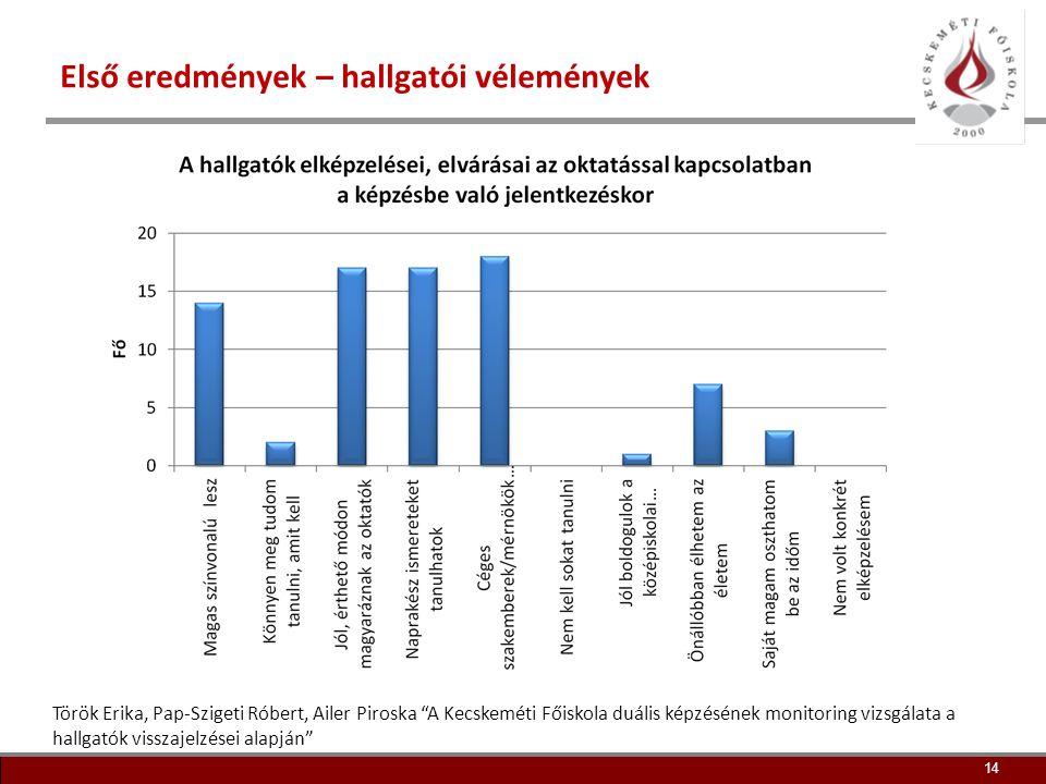 15 Első eredmények – hallgatói vélemények 15 Török Erika, Pap-Szigeti Róbert, Ailer Piroska A Kecskeméti Főiskola duális képzésének monitoring vizsgálata a hallgatók visszajelzései alapján