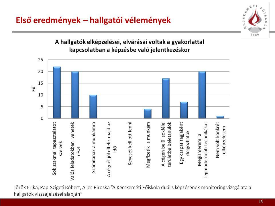 16 Első eredmények – hallgatói tanulmányok 16 Török Erika, Pap-Szigeti Róbert, Ailer Piroska A Kecskeméti Főiskola duális képzésének monitoring vizsgálata a hallgatók visszajelzései alapján
