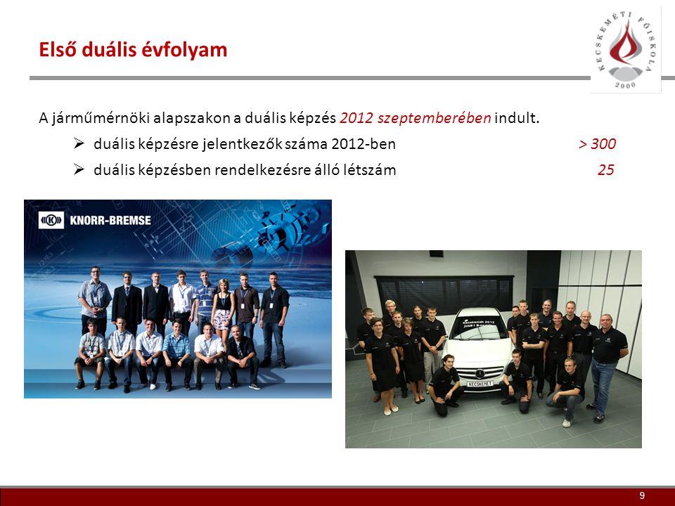 10 Duális szakok és partnerek A 2013/14-es tanévtől kezdődően a járműmérnök szakon túl további szakokon is megkezdődik a duális képzés:  műszaki menedzser (logisztika specializáció)  gépészmérnök (több specializáció) Jelenleg a három évfolyamon összesen 125 hallgató tanul duális formában.