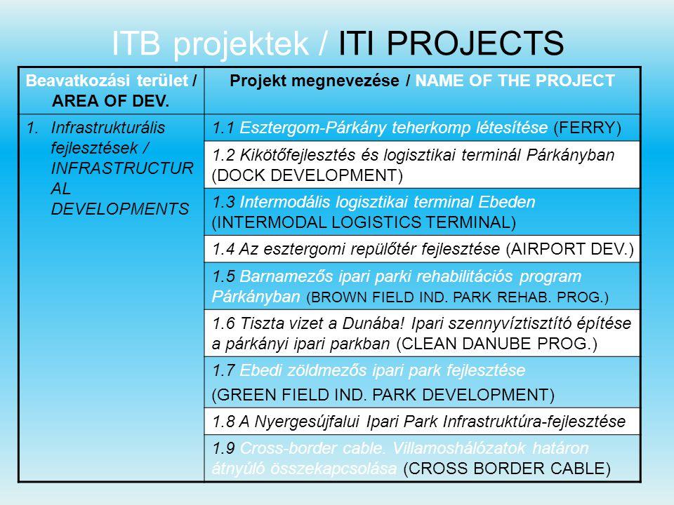 Beavatkozási terület / AREA OF DEV. Projekt megnevezése / NAME OF THE PROJECT 1.Infrastrukturális fejlesztések / INFRASTRUCTUR AL DEVELOPMENTS 1.1 Esz