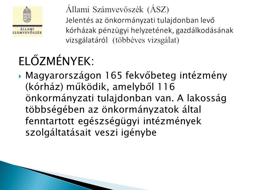ELŐZMÉNYEK:  Magyarországon 165 fekvőbeteg intézmény (kórház) működik, amelyből 116 önkormányzati tulajdonban van.