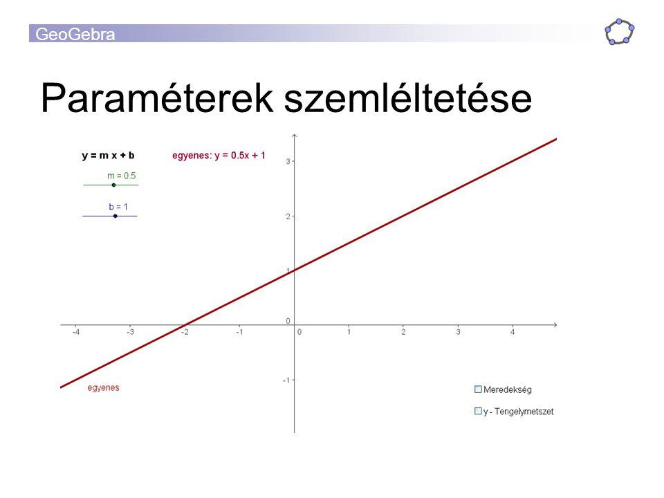 GeoGebra Paraméterek szemléltetése