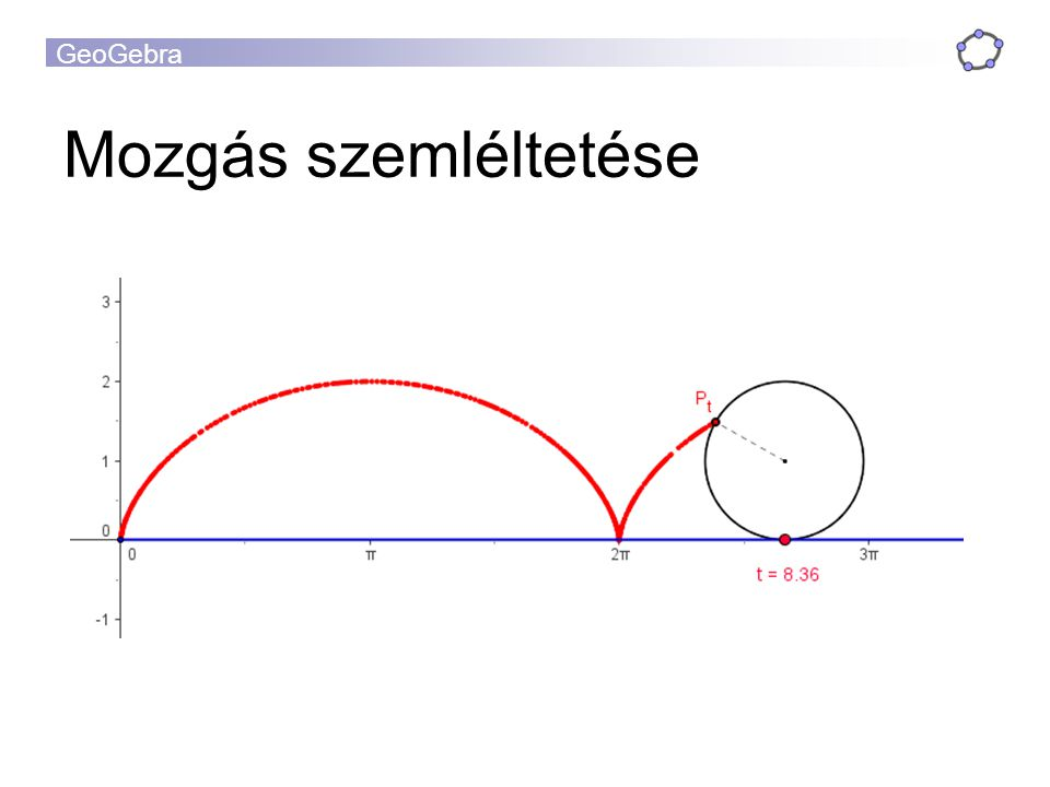 """GeoGebra GeoGebra példák Szemléltetés a diákok """"láthatják az absztrakt fogalmakat Szemléltetés Reprezentációk a diákok megfogalmazhatják az összefüggéseket Kísérletezés a diákok felfedezve tanulhatnak matematikát"""