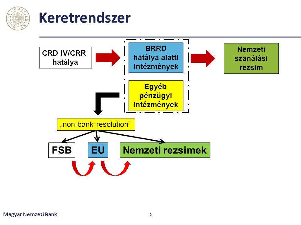 """Keretrendszer Magyar Nemzeti Bank 2 BRRD hatálya alatti intézmények CRD IV/CRR hatálya Egyéb pénzügyi intézmények Nemzeti szanálási rezsim """"non-bank resolution EUFSBNemzeti rezsimek"""