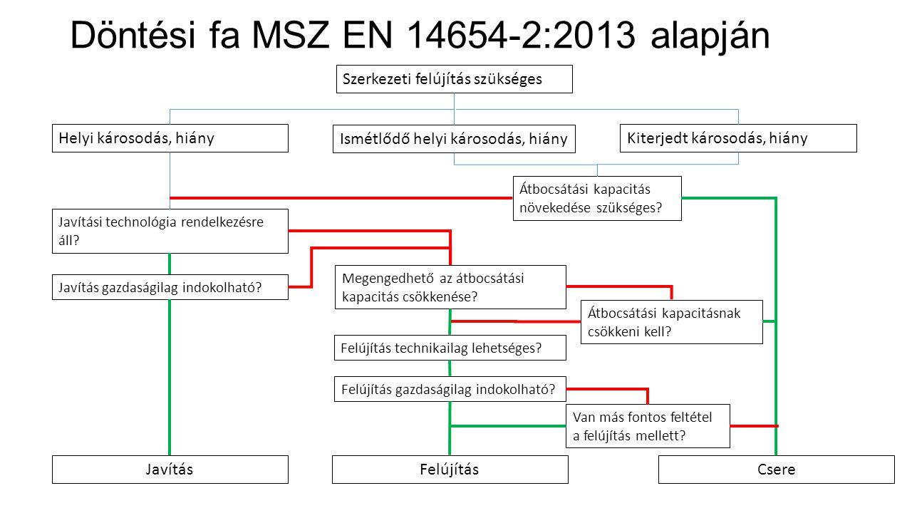 Döntési fa MSZ EN 14654-2:2013 alapján Szerkezeti felújítás szükséges Helyi károsodás, hiányKiterjedt károsodás, hiány Ismétlődő helyi károsodás, hiány Javítási technológia rendelkezésre áll.